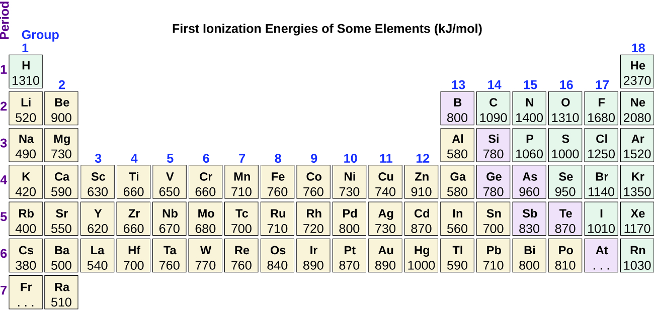 """The figure includes a periodic table with the title, """"First Ionization Energies of Some Elements (k J per mol)."""" The table identifies the row or period number at the left in purple, and group or column numbers in blue above each column. First ionization energies listed top to bottom for group 1 are: H 1310, L i 520, N a 490, K 420, R b 400, C s 380, and three dots are placed in the box for F r. In group 2 the values are: B e 900, M g 730, C a 590, S r 550, and B a 500. In group 3 the values are: S c 630, Y 620, and L a 540. In group 4, the values are: T i 660, Z r 660, H f 700. In group 5, the values are: V 650, N b 670, and T a 760. In group 6, the values are: C r 660, M o 680, and W 770. In group 7, the values are: M n 710, T c 700, and R e 760. In group 8, the values are: F e 760, R u 720, and O s 840. In group 9, the values are: C o 760, R h 720, and I r 890. In group 10, the values are: N i 730, P d 800, and P t 870. In group 11, the values are: C u 740, A g 730, and A u 890. In group 12, the values are: Z n 910, C d 870, and H g 1000. In group 13, the values are: B 800, A l 580, G a 580, I n 560, and T l 590. In group 14, the values are: C 1090, S i 780, G e 780, S n 700, and P b 710. In group 15, the values are: N 1400, P 1060, A s 960, S b 830, and B i 800. In group 16, the values are: O 1310, S 1000, S e 950, T e 870, and P o 810. In group 17, the values are: F 1680, C l 1250, B r 1140, I 1010, and A t has three dots. In group 18, the values listed are: B e 2370, N e 2080, A r 1520, K r 1350, X e 1170, and R n 1030."""