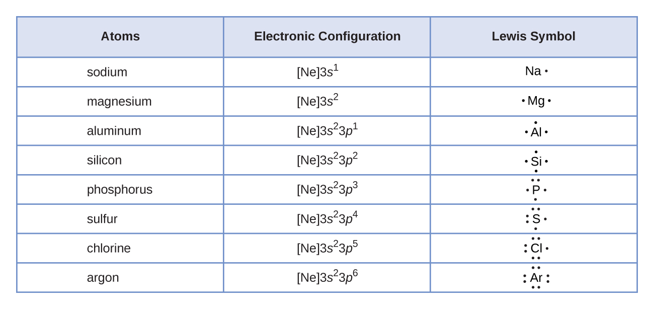 """A table is shown that has three columns and nine rows. The header row reads """"Atoms,"""" """"Electronic Configuration,"""" and """"Lewis Symbol."""" The first column contains the words """"sodium,"""" """"magnesium,"""" """"aluminum,"""" """"silicon,"""" """"phosphorus,"""" """"sulfur,"""" """"chlorine,"""" and """"argon."""" The second column contains the symbols and numbers """"[ N e ] 3 s superscript 2,"""" """"[ N e ] 3 s superscript 2, 3 p superscript 1,"""" """"[ N e ] 3 s superscript 2, 3 p superscript 2,"""" """"[ N e ] 3 s superscript 2, 3 p superscript 3,"""" """"[ N e ] 3 s superscript 2, 3 p superscript 4,"""" """"[ N e ] 3 s superscript 2, 3 p superscript 5,"""" and """"[ N e ] 3 s superscript 2, 3 p superscript 6."""" The third column contains Lewis structures for N a with one dot, M g with two dots, A l with three dots, Si with four dots, P with five dots, S with six dots, C l with seven dots, and A r with eight dots."""
