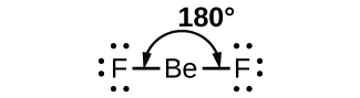 """A Lewis structure is shown. A fluorine atom with three lone pairs of electrons is single bonded to a beryllium atom which is single bonded to a fluorine atom with three lone pairs of electrons. The angle of the bonds between the two fluorine atoms and the beryllium atom is labeled, """"180 degrees."""""""