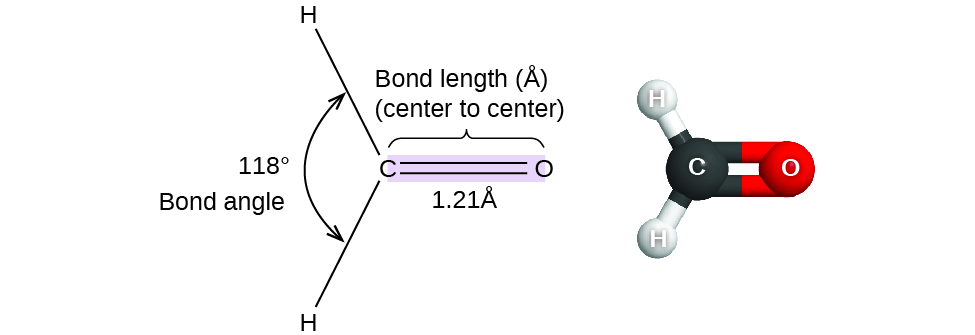 """A pair of images are shown. The left image shows a carbon atom with three atoms bonded in a triangular arrangement around it. There are two hydrogen atoms bonded on the left side of the carbon and the angle between them is labeled, """"118 degrees"""" and, """"Bond angle."""" The carbon is also double bonded to an oxygen atom. The double bond is shaded and there is a bracket which labels the bond, """"Bond length ( angstrom ), ( center to center ),"""" and, """"1.21 angstrom."""" The right image shows a ball-and-stick model of the same elements. The hydrogen atoms are white, the carbon atom is black, and the oxygen atom is red."""
