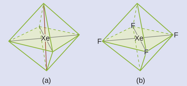"""Two diagrams are shown and labeled, """"a"""" and """"b."""" Diagram a shows a xenon atom in the center of an eight-sided octahedral shape. Diagram b shows the same image as diagram a, but this time there are fluorine atoms located at the four corners of the shape in the horizontal plane. They are connected to the xenon by single lines."""