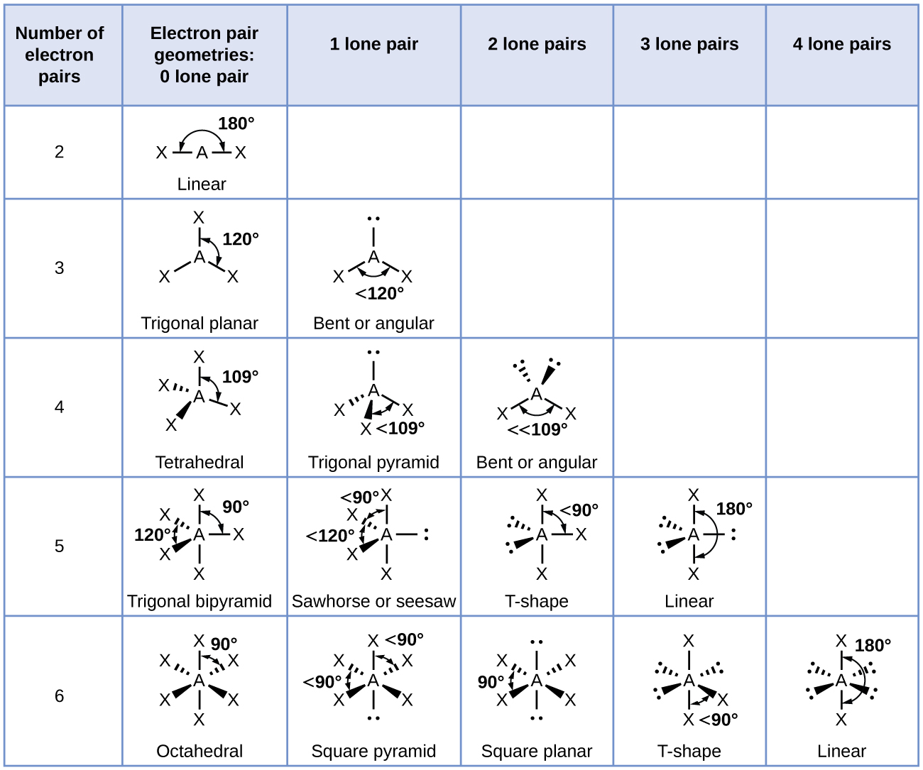 """A table is shown that is comprised of six rows and six columns. The header row reads: """"Number of Electron Pairs,"""" """"Electron pair geometries; 0 lone pair,"""" """"1 lone pair,"""" """"2 lone pairs,"""" """"3 lone pairs,"""" and """"4 lone pairs."""" The first column contains the numbers 2, 3, 4, 5, and 6. The first space in the second column contains a structure in which the letter E is single bonded to the letter X on each side. The angle of the bonds is labeled with a curved, double headed arrow and the value, """"180 degrees."""" The structure is labeled, """"Linear."""" The second space in the second column contains a structure in which the letter E is single bonded to the letter X on three sides. The angle between the bonds is labeled with a curved, double headed arrow and the value, """"120 degrees."""" The structure is labeled, """"Trigonal planar."""" The third space in the second column contains a structure in which the letter E is single bonded to the letter X four times. The angle between the bonds is labeled with a curved, double headed arrow and the value, """"109 degrees."""" The structure is labeled, """"Tetrahedral."""" The fourth space in the second column contains a structure in which the letter E is single bonded to the letter X on five sides. The angle between the bonds is labeled with a curved, double headed arrow and the values """"90 and 120 degrees."""" The structure is labeled, """"Trigonal bipyramid."""" The fifth space in the second column contains a structure in which the letter E is single bonded to the letter X on six sides. The angle between the bonds is labeled with a curved, double headed arrow and the value, """"90 degrees."""" The structure is labeled, """"Octahedral."""" The first space in the third column is empty while the second contains a structure in which the letter E is single bonded to the letter X on each side and has a lone pair of electrons. The angle between the bonds is labeled with a curved, double headed arrow and the value, """"less than 120 degrees."""" The structure is labeled, """"Bent or angular."""" The thir"""