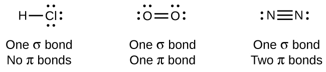"""A diagram contains three Lewis structures. The left most structure shows an H atom bonded to a C l atom by a single bond. The C l atom has three lone pairs of electrons. The phrase """"One sigma bond No pi bonds"""" is written below the drawing. The center structure shows two O atoms bonded by a double bond. The O atoms each have two lone pairs of electrons. The phrase """"One sigma bond One pi bond"""" is written below the drawing. The right most structure shows two N atoms bonded by a triple bond. Each N atom has a lone pairs of electrons. The phrase """"One sigma bond Two pi bonds"""" is written below the drawing."""