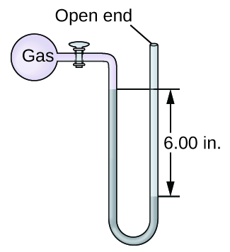 """A diagram of an open-end manometer is shown. To the upper left is a spherical container labeled, """"gas."""" This container is connected by a valve to a U-shaped tube which is labeled """"open end"""" at the upper right end. The container and a portion of tube that follows are shaded pink. The lower portion of the U-shaped tube is shaded grey with the height of the gray region being greater on the left side than on the right. The difference in height of 6.00 i n is indicated with horizontal line segments and arrows."""