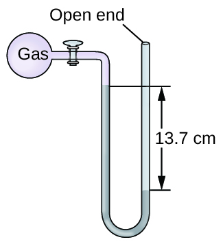 """A diagram of an open-end manometer is shown. To the upper left is a spherical container labeled, """"gas."""" This container is connected by a valve to a U-shaped tube which is labeled """"open end"""" at the upper right end. The container and a portion of tube that follows are shaded pink. The lower portion of the U-shaped tube is shaded grey with the height of the gray region being greater on the left side than on the right. The difference in height of 13.7 c m is indicated with horizontal line segments and arrows."""