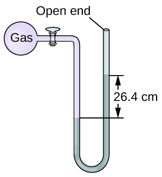 """A diagram of an open-end manometer is shown. To the upper left is a spherical container labeled, """"gas."""" This container is connected by a valve to a U-shaped tube which is labeled """"open end"""" at the upper right end. The container and a portion of tube that follows are shaded pink. The lower portion of the U-shaped tube is shaded grey with the height of the gray region being greater on the right side than on the left. The difference in height of 26.4 c m is indicated with horizontal line segments and arrows."""