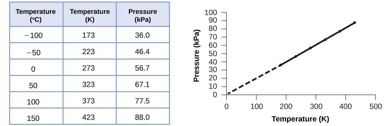 """This figure includes a table and a graph. The table has 3 columns and 7 rows. The first row is a header, which labels the columns """"Temperature, degrees C,"""" """"Temperature, K,"""" and """"Pressure, kPa."""" The first column contains the following values from top to bottom: negative 100, negative 50, 0, 50, 100, and 150. The second column contains the values, from top to bottom, 173, 223, 273, 323, 373, and 423. The third column contains the values 36.0, 46.4, 56.7, 67.1, 77.5, and 88.0. A graph appears to the right of the table. The horizontal axis is labeled """"Temperature ( K )."""" with markings and labels provided for multiples of 100 beginning at 0 and ending at 500. The vertical axis is labeled """"Pressure ( kPa )"""" with markings and labels provided for multiples of 10, beginning at 0 and ending at 100. Six data points from the table are plotted on the graph with black dots. These dots are connected with a solid black line. A dashed line extends from the data point furthest to the left to the origin. The graph shows a positive linear trend."""