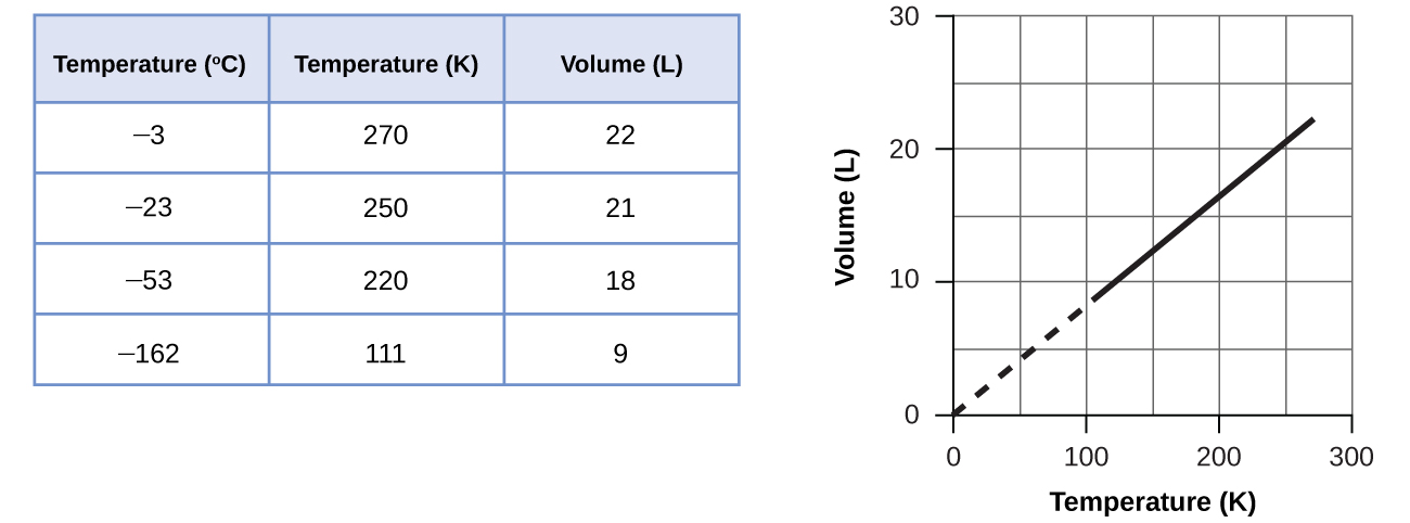 """This figure includes a table and a graph. The table has 3 columns and 6 rows. The first row is a header, which labels the columns """"Temperature, degrees C,"""" """"Temperature, K,"""" and """"Pressure, k P a."""" The first column contains the values from top to bottom negative 100, negative 50, 0, 100, and 200. The second column contains the values from top to bottom 173, 223, 273, 373, and 473. The third column contains the values 14.10, 18.26, 22.40, 30.65, and 38.88. A graph appears to the right of the table. The horizontal axis is labeled """"Temperature ( K )."""" with markings and labels provided for multiples of 100 beginning at 0 and ending at 300. The vertical axis is labeled """"Volume ( L )"""" with marking and labels provided for multiples of 10, beginning at 0 and ending at 30. Five data points from the table are plotted on the graph with black dots. These dots are connected with a solid black line. The graph shows a positive linear trend."""