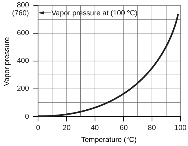 """A graph is shown. The horizontal axis is labeled """"Temperature ( degrees C )"""" with markings and labels provided for multiples of 20 beginning at 0 and ending at 100. The vertical axis is labeled """"Vapor pressure ( torr )"""" with marking and labels provided for multiples of 200, beginning at 0 and ending at 800. A smooth solid black curve extends from the origin up and to the right across the graph. The graph shows a positive trend with an increasing rate of change. On the vertical axis is ( 7 60) and an arrow pointing to it. The arrow is labeled, """"Vapor pressure at ( 100 degrees C )."""""""
