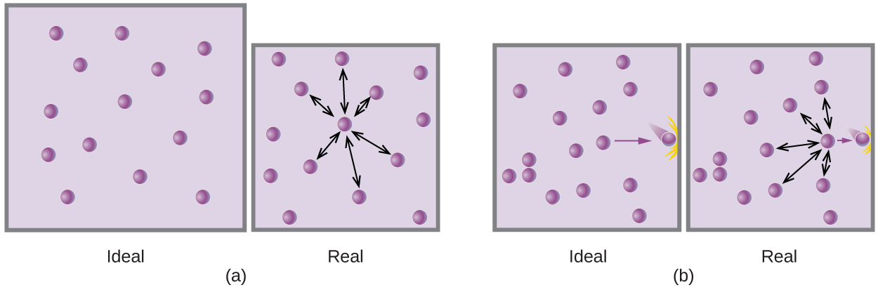 """This figure includes two diagrams. Each involves two lavender shaded boxes that contain 14 relatively evenly distributed, purple spheres. The first box in a on the left is labeled """"ideal."""" In the second slightly smaller box, on the right, a nearly centrally located purple sphere has 6 double-headed arrows extending outward from it to nearby spheres. This box is labeled """"real."""" In b, in the first box on the left, a single arrow points to a purple sphere at the right side that appears to be moving and impacting the right side of the box. There are no other spheres positioned near the right edge. This box is labeled """"ideal."""" The second box, on the right, shows the same image but has 5 double-headed arrows radiating out to the top, bottom, and left to other spheres. This box is labeled """"real."""""""