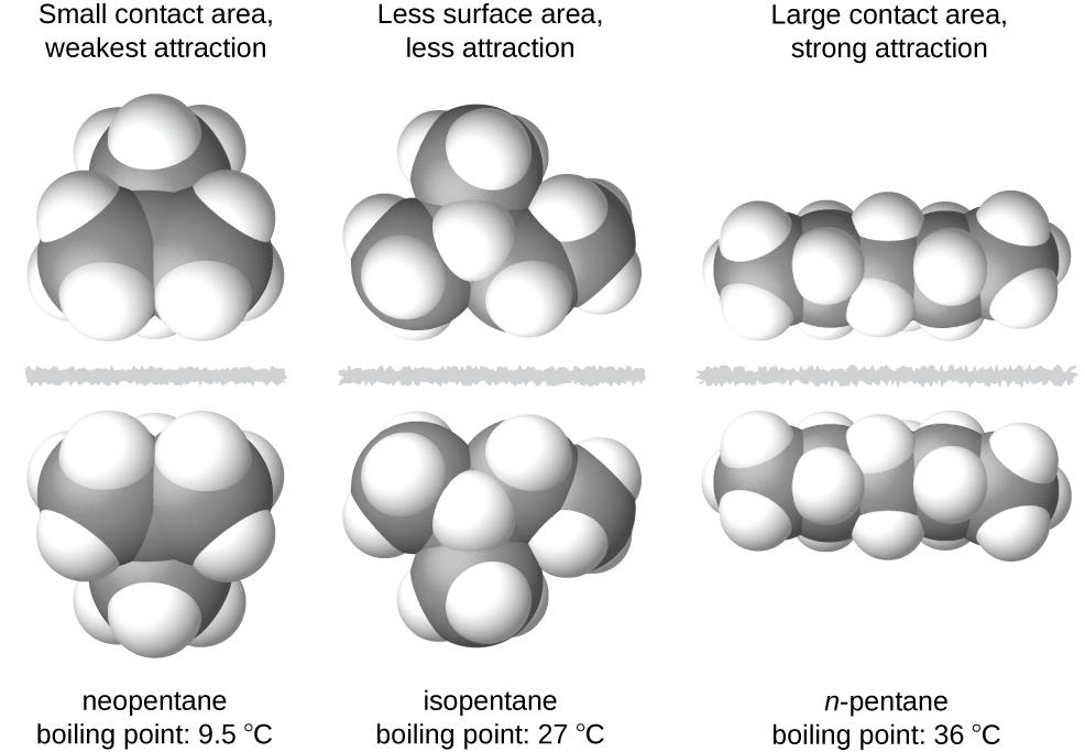 Intermolecular Forces – Chemistry 2e