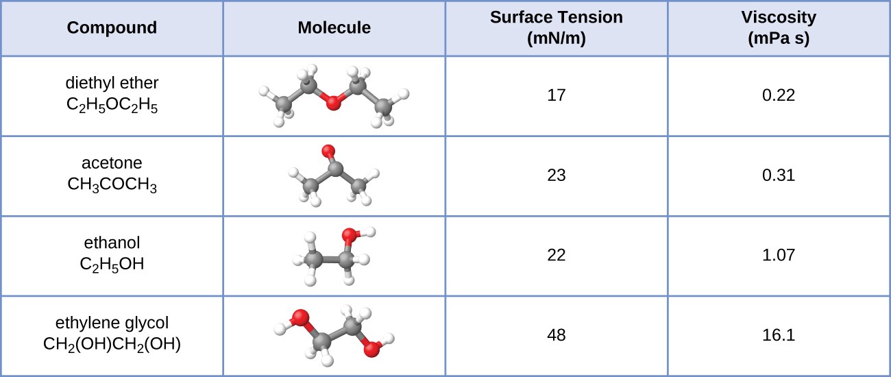"""This table has four columns and five rows. The first row is a header row, and it labels each column: """"Compound,"""" """"Molecule,"""" """"Surface Tension ( m N / m ),"""" and """"Viscosity ( m P a dot s )."""" Under the """"compound"""" column are the following: diethyl ether C subscript 2 H subscript 5 O C subscript 2 H subscript 5; acetone C subscript 2 H subscript 5 O C subscript 2 H subscript 5; ethanol C subscript 2 H subscript 5 O H; ethylene glycol C H subscript 2 ( O H ) C H subscript 2 ( O H ). Under the """"Molecule"""" column are ball-and-stick representations of each compound. The first shows two grey spheres bonded together. The first grey sphere is also bonded to three white spheres. The second grey sphere is bonded to two white spheres and a red sphere. The red sphere is bonded to another grey sphere. The grey sphere is bonded to two white spheres and another grey sphere. The last grey sphere is bonded to three white spheres. The second shows three grey spheres bonded tighter. The two grey spheres on the end are each bonded to three white spheres. The grey sphere in the middle is bonded to one red sphere. The third shows two grey spheres bonded together. The first grey sphere is bonded to three white spheres and the second grey sphere is bonded to two white spheres and a red sphere. The red sphere is bonded to a white sphere. The fourth shows two grey spheres bonded together. Each grey sphere is bonded to two white spheres and a red sphere. Each red sphere is also bonded to one white sphere. Under the """"Surface Tension ( m N / m )"""" column are the following: 17, 23, 22 and 48. Under the """"Viscosity ( m P a dot s )"""" column are the following: 0.22, 0.31, 1.07, and 16.1."""