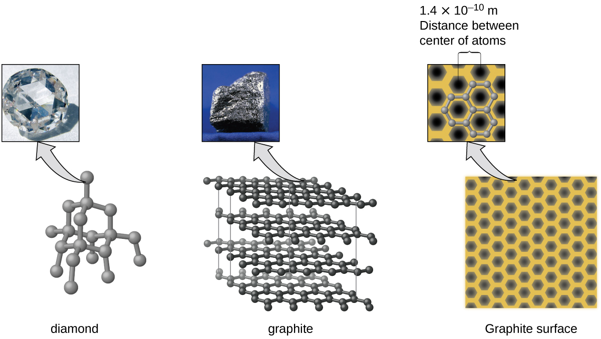 """Three pairs of images are shown, each composed of a photo and a diagram. In the first pair, the photo shows a close-up view of a colorless, multi-faceted crystal and the diagram shows many gray spheres bonded together in a net-like structure. The caption below this pair reads """"diamond."""" In the second pair, the photo shows a rough textured, dark gray solid while the image shows four horizontal sheets, composed of interlocking black spheres, lying atop one another. This pair has a caption that reads """"graphite."""" The third pair shows a photo of twelve black hexagons on a yellow background where two of the hexagons are encircled by a gray border and a caption of """"1.4 times 10, superscript negative 10, m, Distance between center of atoms"""" and an image of many black hexagons evenly arranged on a yellow background. The caption below this pair of images reads """"Graphite surface."""""""