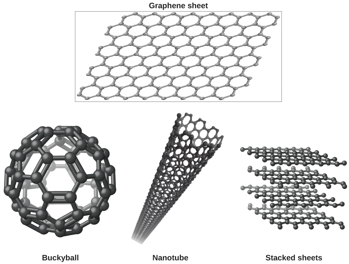 """Four images are shown. In the upper image, labeled """"Graphene sheet,"""" a box is drawn around a sheet of interconnected hexagonal rings. In the lower left image, a sphere is composed of hexagonal rings linked together and is labeled """"Buckyball."""" In the lower middle image, a tube is shown that is composed of many hexagonal rings joined together and is labeled """"Nanotube."""" In the lower right image, four horizontal sheets composed of joined, hexagonal rings is shown and labeled """"Stacked sheets."""""""