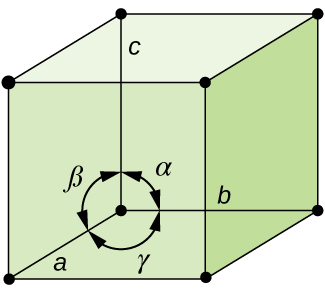 """A cube is shown where each corner has a black dot drawn on it. A circle in the bottom of the cube is composed of three double-ended arrows. The left top of this circle is labeled """"alpha,"""" the top right is labeled """"beta"""" and the bottom is labeled """"gamma."""" The bottom left corner of the cube is labeled """"a"""" while the bottom of the back face is labeled """"b"""" and the top, back, left corner is labeled """"c."""""""