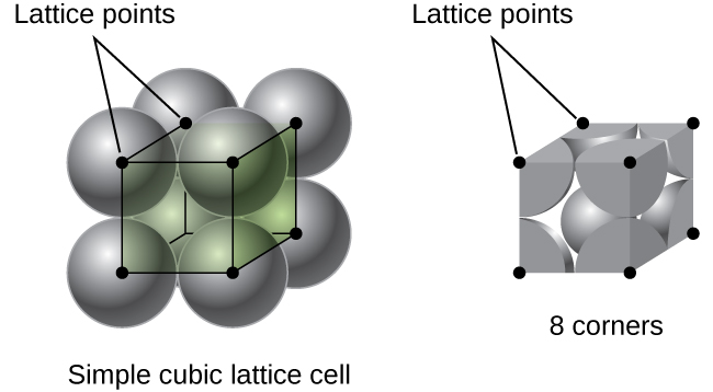 """A diagram of two images is shown. In the first image, eight spheres are stacked together to form a cube and dots at the center of each sphere are connected to form a cube shape. The dots are labeled """"Lattice points"""" while a label under the image reads """"Simple cubic lattice cell."""" The second image shows the portion of each sphere that lie inside the cube. The corners of the cube are shown with small circles labeled """"Lattice points"""" and the phrase """"8 corners"""" is written below the image."""