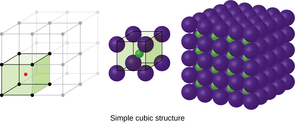 """Three images are shown. The first image shows a cube with black dots at each corner and a red dot in the center. This cube is stacked with seven others that are not colored to form a larger cube. The second image is composed of eight spheres that are grouped together to form a cube with one smaller sphere in the center. The name under this image reads """"simple cubic structure."""" The third image shows five horizontal layers of purple spheres with layers of smaller green spheres in between."""