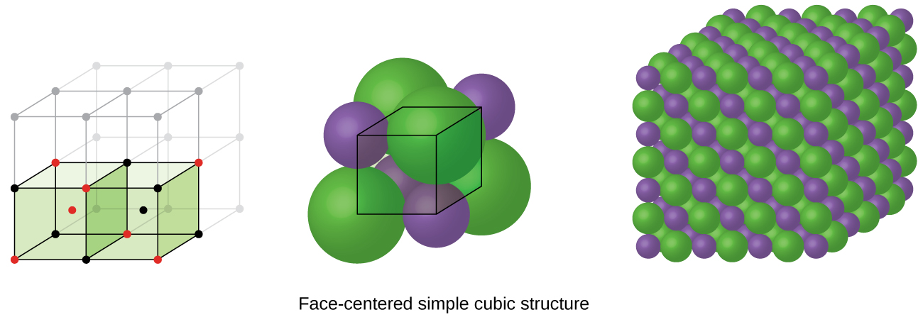 """Three images are shown. The first image shows a cube with black dots at each corner and a red dot in the center. This cube is stacked with seven others that are not colored to form a larger cube. The second image is composed of eight spheres that are grouped together to form a cube with one much larger sphere in the center. The name under this image reads """"Body-centered simple cubic structure."""" The third image shows seven horizontal layers of alternating purple and green spheres that are slightly offset with one another and form a large cube."""