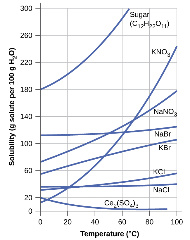 This shows a graph of the solubility of sugar C subscript 12 H subscript 22 O subscript 11, K N O subscript 3, N a N O subscript 3, N a B r, K B r, N a subscript 2 S O subscript 4, K C l, and C e subscript 2 left parenthesis S O subscript 4 right parenthesis subscript 3 in g solute per 100 g H subscript 2 O at temperatures ranging from 0 degrees Celsius to 100 degrees Celsius. At 0 degrees Celsius, solubilities are approximately 180 for sugar C subscript 12 H subscript 22 O subscript 11, 115 for K N O subscript 3, 75 for N a N O subscript 3, 115 for N a B r, 55 for K B r, 7 for N a subscript 2 S O subscript 4, 25 for K C l, and 20 for C e subscript 2 left parenthesis S O subscript 4 right parenthesis subscript 3. At 0 degrees Celsius, solubilities are approximately 180 for sugar C subscript 12 H subscript 22 O subscript 11, 115 for K N O subscript 3, 75 for N a N O subscript 3, 115 for N a B r, 55 for K B r, 7 for N a subscript 2 S O subscript 4, 25 for K C l, and 20 for C e subscript 2 left parenthesis S O subscript 4 right parenthesis subscript 3. At 100 degrees Celsius, sugar C subscript 12 H subscript 22 O subscript 11 has exceeded the upper limit of solubility indicated on the graph, 240 for K N O subscript 3, 178 for N a N O subscript 3, 123 for N a B r, 105 for K B r, 52 for N a subscript 2 S O subscript 4, 58 for K C l, and the graph for C e subscript 2 left parenthesis S O subscript 4 right parenthesis subscript 3 stops at about 92 degrees Celsius where the solubility is nearly zero. The graph for N a subscript 2 S O subscript 4 is shown in red. All others substances are shown in blue. The solubility of this substance increases until about 30 degrees Celsius and declines beyond that point with increasing temperature.