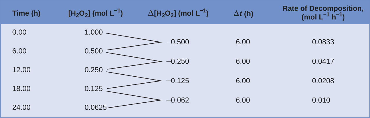"""A table with five columns is shown. The first column is labeled, """"Time, h."""" Beneath it the numbers 0.00, 6.00, 12.00, 18.00, and 24.00 are listed. The second column is labeled, """"[ H subscript 2 O subscript 2 ], mol / L."""" Below, the numbers 1.000, 0.500, 0.250, 0.125, and 0.0625 are double spaced. To the right, a third column is labeled, """"capital delta [ H subscript 2 O subscript 2 ], mol / L."""" Below, the numbers negative 0.500, negative 0.250, negative 0.125, and negative 0.062 are listed such that they are double spaced and offset, beginning one line below the first number listed in the column labeled, """"[ H subscript 2 O subscript 2 ], mol / L."""" The first two numbers in the second column have line segments extending from their right side to the left side of the first number in the third row. The second and third numbers in the second column have line segments extending from their right side to the left side of the second number in the third row. The third and fourth numbers in the second column have line segments extending from their right side to the left side of the third number in the third row. The fourth and fifth numbers in the second column have line segments extending from their right side to the left side of the fourth number in the third row. The fourth column in labeled, """"capital delta t, h."""" Below the title, the value 6.00 is listed four times, each single-spaced. The fifth and final column is labeled """"Rate of Decomposition, mol / L superscript negative 1 / h superscript negative 1."""" Below, the following values are listed single-spaced: negative 0.0833, negative 0.0417, negative 0.0208, and negative 0.010."""