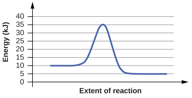 """This figure shows a graph. The x-axis is labeled, """"Extent of reaction,"""" and the y-axis is labeled, """"Energy (k J)."""" The y-axis is marked off from 0 to 40 at intervals of 5. A blue curve is shown. It begins with a horizontal region at 10. The curve then rises sharply near the middle to reach a maximum of 35 and similarly falls to another horizontal segment at 5."""