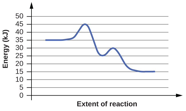 """In this figure, a graph is shown. The x-axis is labeled, """"Extent of reaction,"""" and the y-axis is labeled, """"Energy (k J)."""" A blue curve is shown. It begins with a horizontal segment at about 35. The curve then rises sharply near the middle to reach a maximum of about 45, then sharply falls to about 24, again rises to about 30 and falls to another horizontal segment at about 15."""