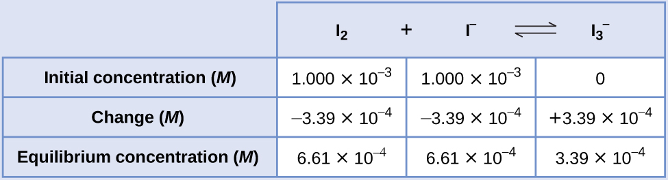 """This table has two main columns and four rows. The first row for the first column does not have a heading and then has the following in the first column: Initial concentration ( M ), Change ( M ), Equilibrium concentration ( M ). The second column has the header, """"I subscript 2 plus sign I superscript negative sign equilibrium arrow I subscript 3 superscript negative sign."""" Under the second column is a subgroup of three rows and three columns. The first column has the following: 1.000 times 10 to the negative third power, negative 3.39 times 10 to the negative fourth power, 6.61 times 10 to the negative fourth power. The second column has the following: 1.000 times 10 to the negative third power, negative 3.39 times 10 to the negative fourth power, 6.61 times 10 to the negative fourth power. The third column has the following: 0, positive 3.39 times 10 to the negative fourth power, 3.39 times 10 to the negative fourth power."""