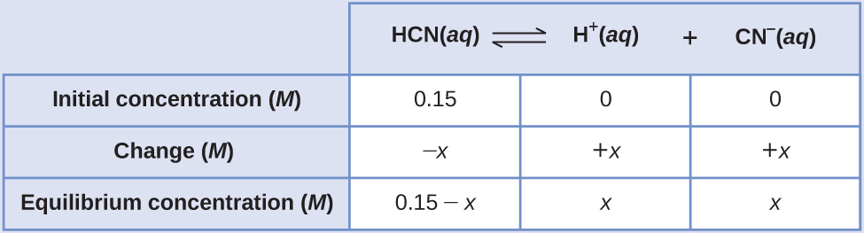 """This table has two main columns and four rows. The first row for the first column does not have a heading and then has the following: Initial pressure ( M ), Change ( M ), Equilibrium ( M ). The second column has the header, """"H C N ( a q ) equilibrium arrow H superscript plus sign ( a q ) plus C N subscript negative sign ( a q )."""" Under the second column is a subgroup of three columns and three rows. The first column has the following: 0.15, negative x, 0.15 minus x. The second column has the following: 0, positive x, x. The third column has the following: 0, positive x, x."""