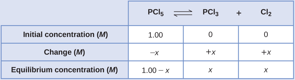 """This table has two main columns and four rows. The first row for the first column does not have a heading and then has the following in the first column: Initial concentration ( M ), Change ( M ), Equilibrium concentration ( M ). The second column has the header, """"P C l subscript 5 equilibrium arrow P C l subscript 3 plus C l subscript 2."""" Under the second column is a subgroup of three rows and three columns. The first column has the following: 1.00, negative x, 1.00 minus x. The second column has the following: 0, positive x, x. The third column has the following: 0, positive x, x."""