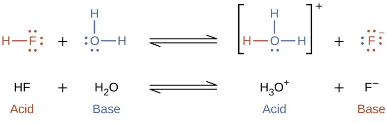 """This figure has two rows. In both rows, a chemical reaction is shown. In the first, structural formulas are provided. In this model, in red, is an O atom which has H atoms singly bonded above and to the right. The O atom has lone pairs of electron dots on its left and lower sides. This is followed by a plus sign. The plus sign is followed, in blue, by an N atom with one lone pair of electron dots. The N atom forms a double bond with a C atom, which forms a single bond with a C atom. The second C atom forms a double bond with another C atom, which forms a single bond with another C atom. The fourth C atom forms a double bond with a fifth C atom, which forms a single bond with the N atom. This creates a ring structure. Each C atom is also bonded to an H atom. An equilibrium arrow follows this structure. To the right, in brackets is a structure where an N atom bonded to an H atom, which is red, appears. The N atom forms a double bond with a C atom, which forms a single bond with a C atom. The second C atom forms a double bond with another C atom, which forms a single bond with another C atom. The fourth C atom forms a double bond with a fifth C atom, which forms a single bond with the N atom. This creates a ring structure. Each C atom is also bonded to an H atom. Outside the brackets, to the right, is a superscript positive sign. This structure is followed by a plus sign. Another structure that appears in brackets also appears. An O atom with three lone pairs of electron dots is bonded to an H atom. There is a superscript negative sign outside the brackets. Under the initial equation, is this equation: H subscript 2 plus C subscript 5 N H subscript 5 equilibrium arrow C subscript 5 N H subscript 6 superscript positive sign plus O H superscript negative sign. H subscript 2 O is labeled, """"acid,"""" in red. C subscript 5 N H subscript 5 is labeled, """"base,"""" in blue. C subscript 5 N H subscript 6 superscript positive sign is labeled, """"acid"""" in blue. O H superscript negative si"""