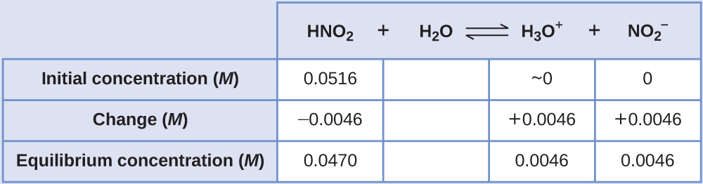 """This table has two main columns and four rows. The first row for the first column does not have a heading and then has the following in the first column: Initial concentration ( M ), Change ( M ), Equilibrium concentration ( M ). The second column has the header of """"H N O subscript 2 plus sign H subscript 2 O equilibrium sign H subscript 3 O superscript positive sign plus sign N O subscript 2 superscript negative sign."""" Under the second column is a subgroup of four columns and three rows. The first column has the following: 0.0516, negative 0.0046, 0.0470. The second column is blank in all three rows. The third column has the following: approximately 0, positive 0.0046, 0.0046. The fourth column has the following: 0, positive 0.0046, 0.0046."""