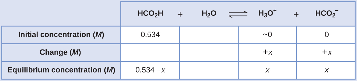 """This table has two main columns and four rows. The first row for the first column does not have a heading and then has the following in the first column: Initial concentration ( M ), Change ( M ), Equilibrium concentration ( M ). The second column has the header of """"H C O subscript 2 H plus sign H subscript 2 O equilibrium arrow H subscript 3 O superscript positive sign."""" Under the second column is a subgroup of four columns and three rows. The first column has the following: 0.534, blank, 0.534 minus x. The second column is blank in all three rows. The third column has the following: approximately 0, positive x, x. The fourth column has the following: 0, positive x, x."""