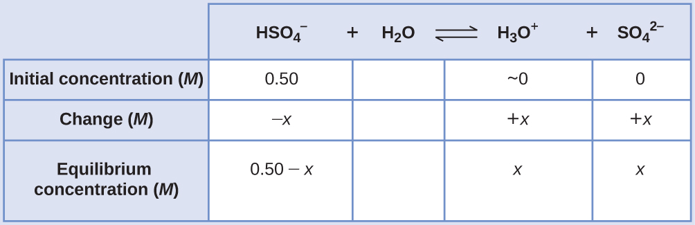 """This table has two main columns and four rows. The first row for the first column does not have a heading and then has the following in the first column: Initial concentration ( M ), Change ( M ), Equilibrium ( M ). The second column has the header of """"H S O subscript 4 superscript negative sign plus sign H subscript 2 O equilibrium sign H subscript 3 O superscript positive sign plus sign S O subscript 4 superscript 2 superscript negative sign."""" Under the second column is a subgroup of four columns and three rows. The first column has the following: 0.50, negative x, 0.50 minus x. The second column is blank for all three rows. The third column has the following: approximately 0, positive x, x. The fourth column has the following: 0, positive x, x."""