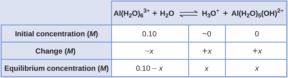 """This table has two main columns and four rows. The first row for the first column does not have a heading and then has the following in the first column: Initial concentration ( M ), Change ( M ), Equilibrium concentration ( M ). The second column has the header of """"A l ( H subscript 2 O ) subscript 6 superscript 3 positive sign plus H subscript 2 O equilibrium arrow H subscript 3 O superscript positive sign plus A l ( H subscript 2 O ) subscript 5 ( O H ) superscript 2 positive sign."""" Under the second column is a subgroup of three columns and three rows. The first column has the following: 0.10, negative x, 0.10 minus x. The second column has the following: approximately 0, positive x, x. The third column has the following: 0, positive x, x."""