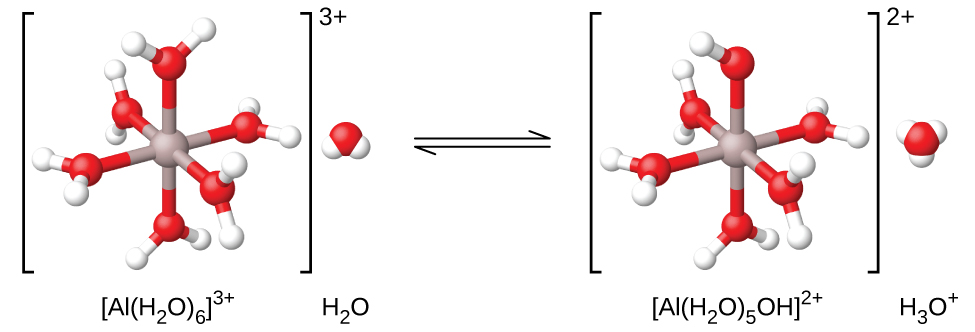 """A reaction is shown using ball and stick models. On the left, inside brackets with a superscript of 3 plus outside to the right is structure labeled """"[ A l ( H subscript 2 O ) subscript 6 ] superscript 3 plus."""" Inside the brackets is s central grey atom to which 6 red atoms are bonded in an arrangement that distributes them evenly about the central grey atom. Each red atom has two smaller white atoms attached in a forked or bent arrangement. Outside the brackets to the right is a space-filling model that includes a red central sphere with two smaller white spheres attached in a bent arrangement. Beneath this structure is the label """"H subscript 2 O."""" A double sided arrow follows. Another set of brackets follows to the right of the arrows which have a superscript of two plus outside to the right. The structure inside the brackets is similar to that on the left, except a white atom is removed from the structure. The label below is also changed to """"[ A l ( H subscript 2 O ) subscript 5 O H ] superscript 2 plus."""" To the right of this structure and outside the brackets is a space filling model with a central red sphere to which 3 smaller white spheres are attached. This structure is labeled """"H subscript 3 O superscript plus."""""""