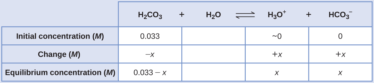 """This table has two main columns and four rows. The first row for the first column does not have a heading and then has the following in the first column: Initial concentration ( M ), Change ( M ), Equilibrium concentration ( M ). The second column has the header of """"H subscript 2 C O subscript 3 plus sign H subscript 2 O equilibrium arrow H subscript 3 O superscript positive sign plus sign H C O subscript 3 superscript negative sign."""" Under the second column is a subgroup of three columns and three rows. The first column has the following: 0.033, negative sign x, 0.033 minus sign x. The second column has the following: approximately 0, positive x, x. The third column has the following: 0, positive x, x."""