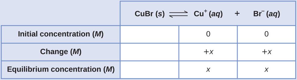 """This table has two main columns and four rows. The first row for the first column does not have a heading and then has the following in the first column: Initial concentration ( M ), Change ( M ), and Equilibrium concentration ( M ). The second column has the header of, """"C u B r equilibrium arrow C u superscript positive sign plus B r superscript negative sign."""" Under the second column is a subgroup of three rows and three columns. The first column is blank. The second column has the following: 0, positive x, x. The third column has the following 0, positive x, x."""