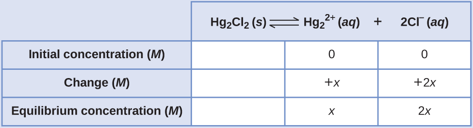 """This table has two main columns and four rows. The first row for the first column does not have a heading and then has the following in the first column: Initial concentration ( M ), Change ( M ), Equilibrium concentration ( M ). The second column has the header of, """"H g subscript 2 C l subscript 2 equilibrium arrow H g subscript 2 superscript 2 positive sign plus 2 C l superscript negative sign."""" Under the second column is a subgroup of three rows and three columns. The first column is blank. The second column has the following: 0, positive x, x. The third column has the following: 0, positive 2 x, 2 x."""