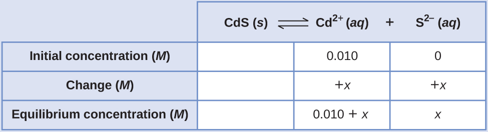 """This table has two main columns and four rows. The first row for the first column does not have a heading and then has the following in the first column: Initial concentration ( M ), Change ( M ), and Equilibrium concentration ( M ). The second column has the header, """"C d S equilibrium arrow C d to the second power plus S to the second power superscript negative sign."""" Under the second column is a subgroup of three rows and three columns. The first column is blank. The second column has the following: 0.010, positive x, 0.010 plus x. The third column has the following: 0, positive x, x."""