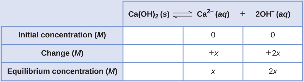 """This table has two main columns and four rows. The first row for the first column does not have a heading and then has the following in the first column: Initial concentration ( M ), Change ( M ), and Equilibrium concentration ( M ). The second column has the header of, """"C a ( O H ) subscript 2 equilibrium arrow C a superscript 2 positive sign plus 2 O H superscript negative sign."""" Under the second column is a subgroup of three rows and three columns. The first column is blank. The second column has the following: 0, positive x, x. The third column has the following 0, positive 2 x, 2 x."""