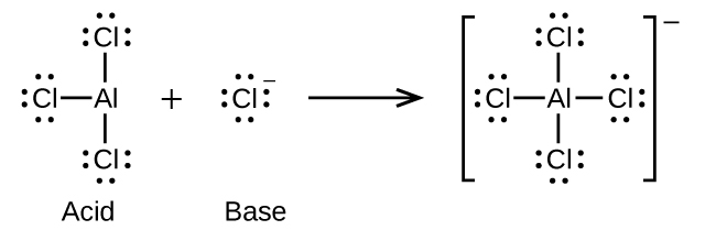 This figure illustrates a chemical reaction using structural formulas. On the left, an A l atom is positioned at the center of a structure and three Cl atoms are single bonded above, left, and below. Each C l atom has three pairs of electron dots. Following a plus sign is another structure which has an F atom is surrounded by four electron dot pairs and a superscript negative symbol. Following a right pointing arrow is a structure in brackets that has a central A l atom to which 4 C l atoms are connected with single bonds above, below, to the left, and to the right. Each C l atom in this structure has three pairs of electron dots. Outside the brackets is a superscript negative symbol.