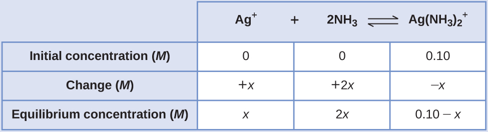 """This table has two main columns and four rows. The first row for the first column does not have a heading and then has the following in the first column: Initial concentration ( M ), Change ( M ), and Equilibrium concentration ( M ). The second column has the header, """"A g superscript positive sign plus 2 N H subscript 3 equilibrium sign A g ( N H subscript 3 ) subscript 2 superscript positive sign."""" Under the second column is a subgroup of three rows and three columns. The first column contains: 0, positive x, x. The second column contains: 0, positive 2 x, 2 x. The third column contains 0.10, negative x, and 0.10 minus x."""