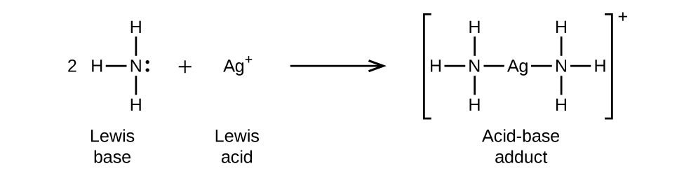 """This figure illustrates a chemical reaction using structural formulas. On the left side, a 2 preceeds an N atom which has H atoms single bonded above, to the left, and below. A single electron dot pair is on the right side of the N atom. This structure is labeled below as """"Lewis base."""" Following a plus sign is an A g atom which has a superscript plus symbol. Following a right pointing arrow is a structure in brackets that has a central A g atom to which N atoms are connected with single bonds to the left and to the right. Each of these N atoms has H atoms bonded above, below, and to the outside of the structure. Outside the brackets is a superscript plus symbol. This structure is labeled below as """"Acid-base adduct."""""""