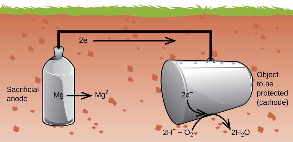 """A diagram is shown of an underground storage tank system. Underground is a metal tank-like structure, labeled """"Sacrificial anode"""" which is vertically oriented. M g is on the tank, followed by a right arrow, followed by M g superscript 2 plus. A black line extends upward from the center of the tank, but stays underground. A horizontal black line segment continues right underground. 2 e superscript minus is followed by an arrow that points right below the line segment. A vertical black line segment leads downward to a horizontal grey tank which is labeled """"Object to be protected (cathode)."""" 2 e subscript minus is on the tank with an arrow pointing from it to the ground below the tank. Below that arrow is """"2 H superscript plus plus O subscript 2 arrow 2 H subscript 2 O."""""""