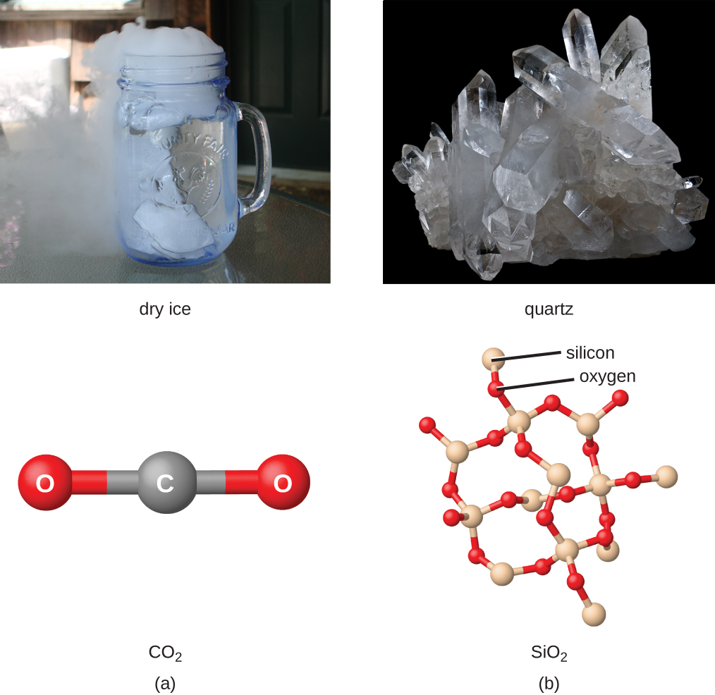 """Two images and two photos are shown and labeled, """"a,"""" and """"b."""" Image a shows a ball-and-stick model of a carbon atom single bonded to two oxygen atoms. The ball-and-stick model is labeled, """"C O subscript 2."""" Above this model is a photo of dry ice in a mason jar of a clear liquid. The dry ice is sublimating. The photo is labeled, """"dry ice."""" Image b shows four connected ring structures made up of alternating silicon and oxygen atoms that are single bonded to one another. The model is labeled, """"S i O subscript 2."""" Above the model is a photo labeled, """"quartz."""" It shows a solid crystal."""