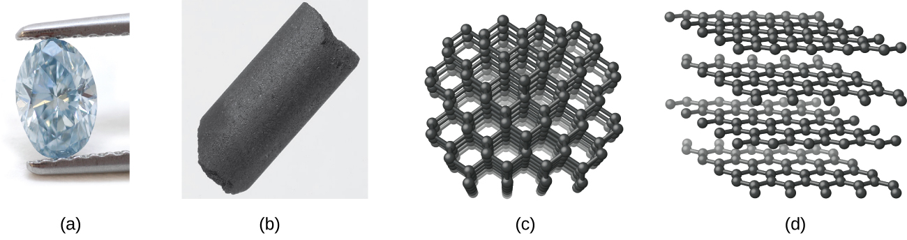 """Two photos and two images are shown and labeled, """"a,"""" """"b,"""" """"c,"""" and """"d."""" Photo a is of a diamond held by tweezers. Photo b shows a black columnar solid. Image c shows layered sheets of interconnected hexagonal rings. Image d shows sheets of hexagonal rings."""