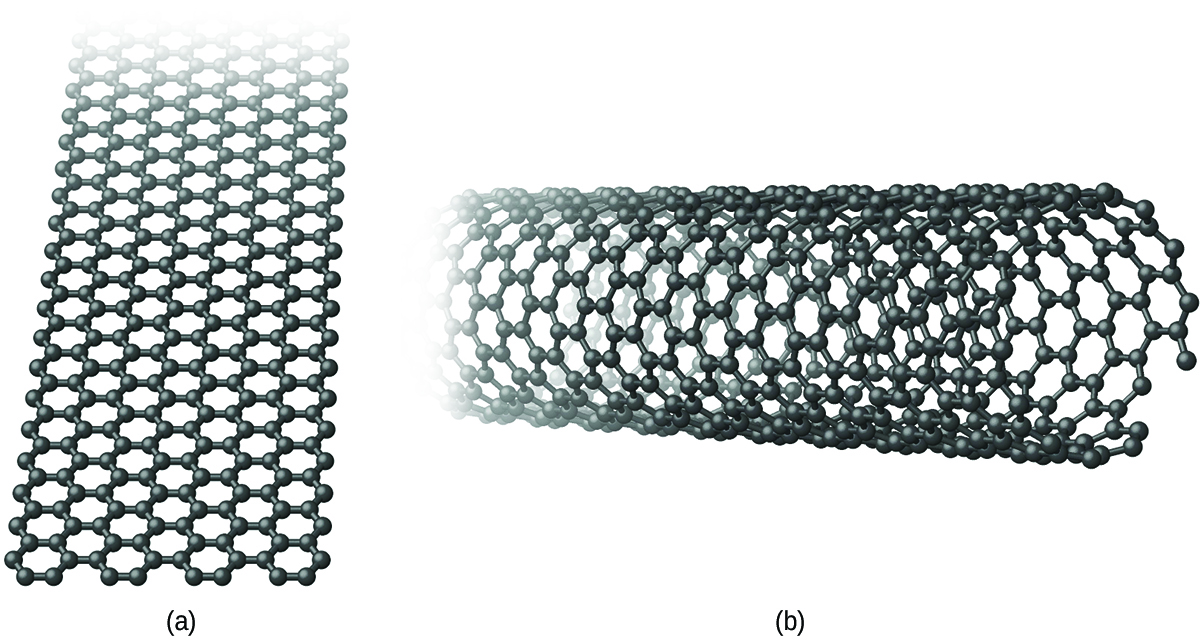 """Two images are shown and labeled """"a"""" and """"b."""" Image a shows a long sheet of interconnected hexagonal rings. Image b shows the same interconnected hexagonal rings forming a curled sheet to make a long tube."""