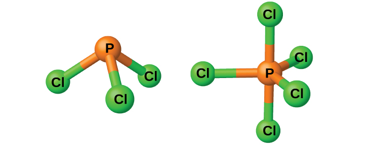 """Two ball-and-stick models are shown. In the left model, an orange atom labeled, """"P,"""" is single bonded to three green atoms labeled, """"C l."""" The right model shows an orange atom labeled, """"P,"""" single bonded to five green atoms labeled, """"C l."""""""