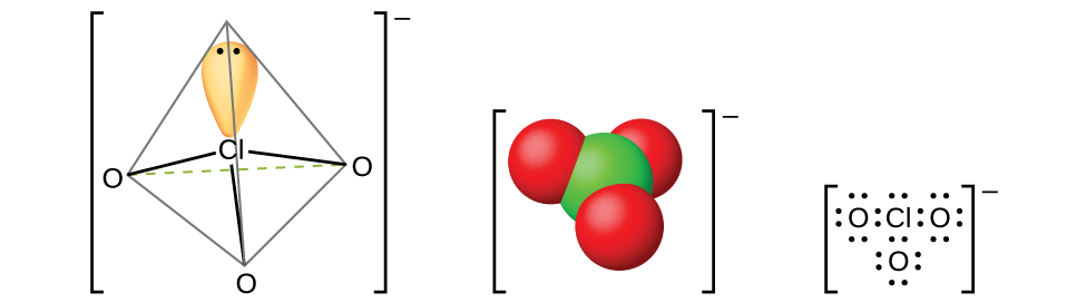 """Three models of molecules are shown, each surrounded by brackets and each with a superscript negative sign outside the brackets. The left molecule shows a chlorine atom with one orbital occupied by a lone pair of electrons. The chlorine atom is single bonded to three oxygen atoms, all of which are located at 109.5 degree angles from one another. The center molecule shows a space-filling model with a green atom labeled, """"C l,"""" bonded to three red atoms labeled, """"O."""" The right molecule is a Lewis structure of a chlorine atom with a lone pair of electrons surrounded by three oxygen atoms, each with four lone pairs of electrons."""