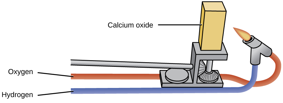 """A diagram shows two tubes labeled, """"Oxygen,"""" and, """"Hydrogen,"""" that lead to a lit burner. The burner is aimed at a solid block labeled, """"Calcium oxide,"""" which rests on a laboratory apparatus."""